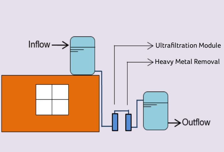 diagram of communityfilter